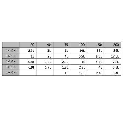 Капаци за GN 1/3 съдове, 4 бр, неръждаема стомана